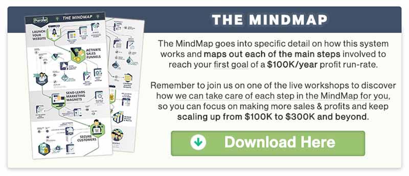 Get Parallel Profits Mindmap