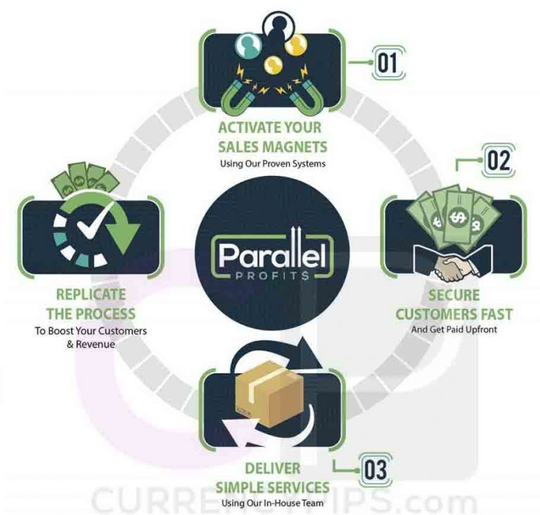 parallelprofits-structure